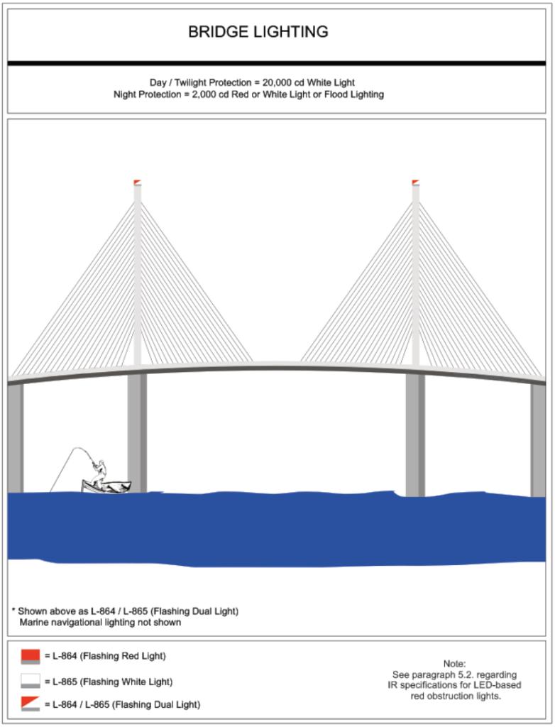 Feux d'obstacles de la FAA pour le pont
