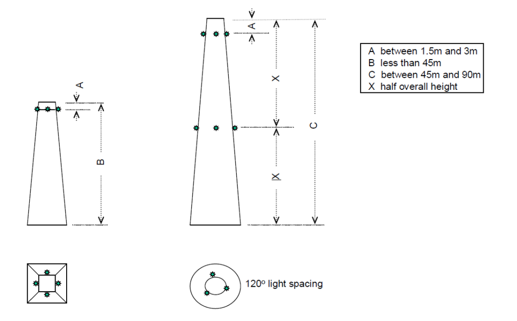 Iluminação típica de obstáculos altos perigosos