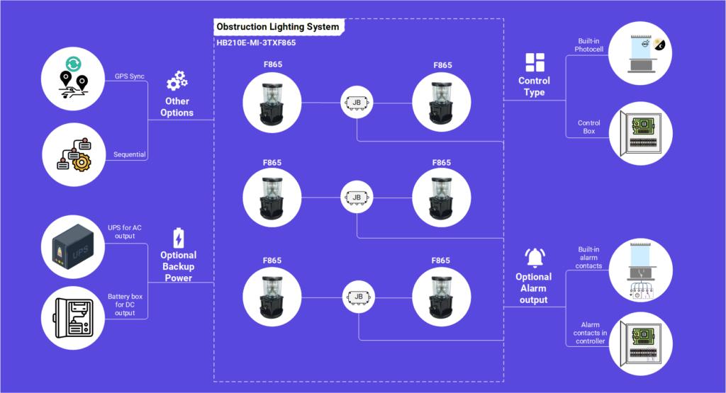 HB210E-MI-3TXF865 obstruction lighting info diagram