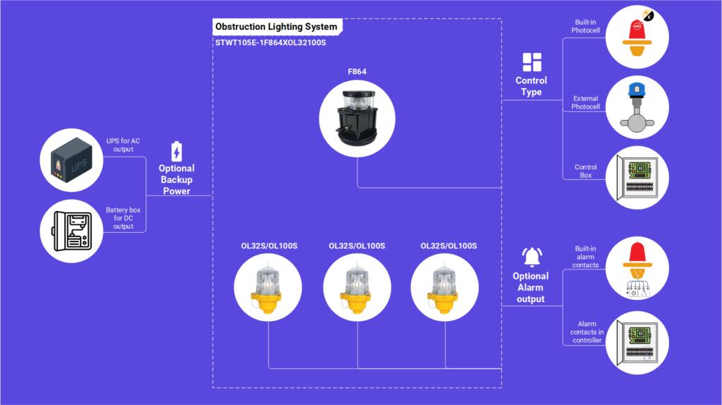 STWT105E-1F864XOL32100S обструкция раствор света для водонапорной башни и резервуара для хранения