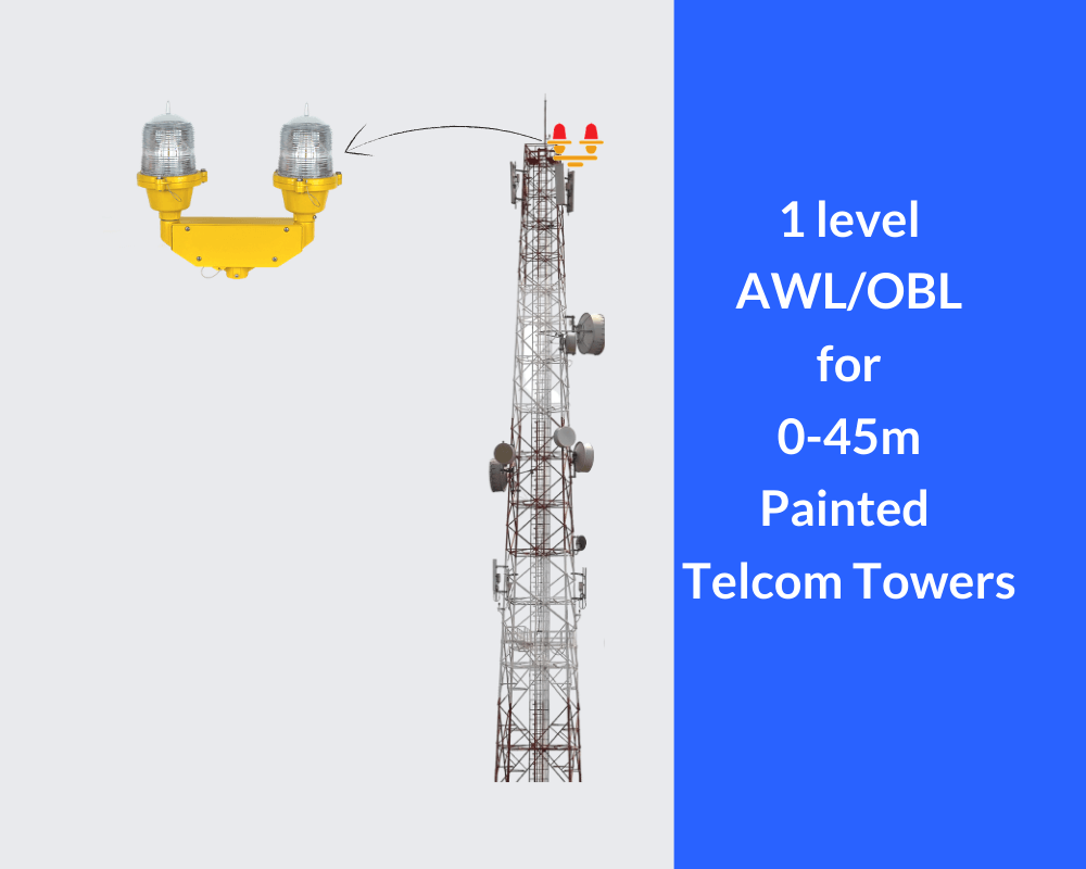 Low intensity aviation light solution for telecom towers
