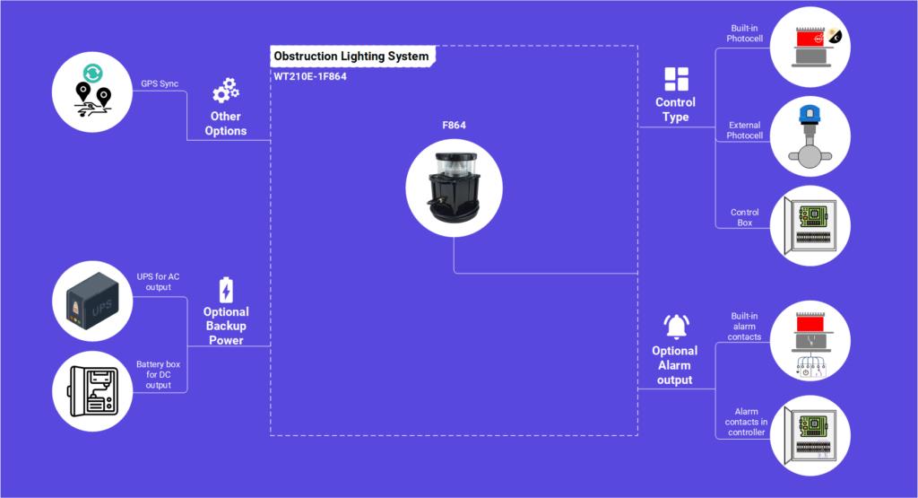 Solução de luz de obstrução WT210E-1F864 para turbina eólica