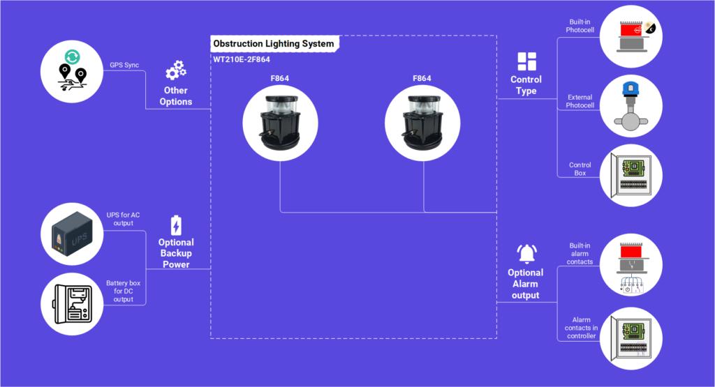 Solución de luz de obstrucción WT210E-2F864 para turbina eólica