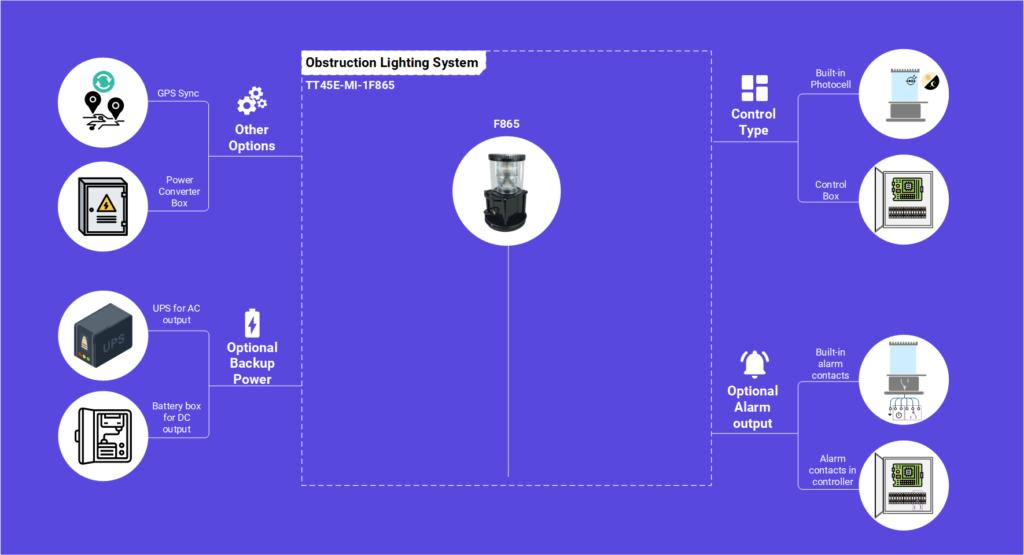 Diagrama infográfico da solução TT45E-MI-1F865 AWL